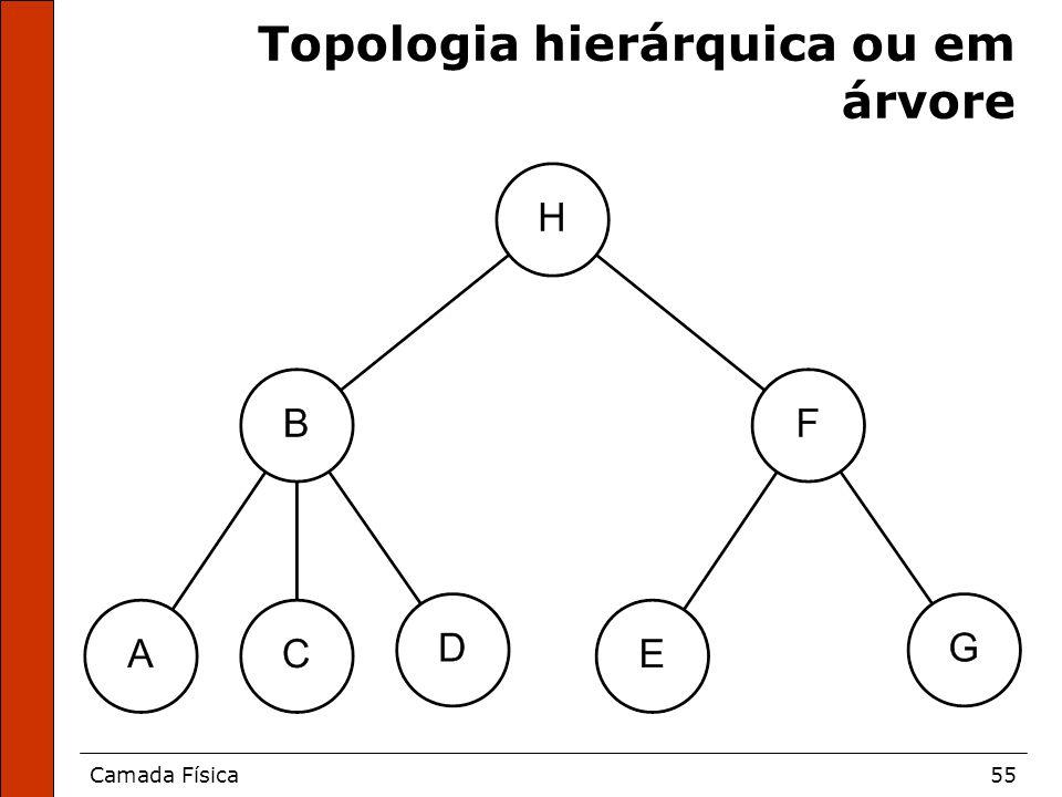 Camada Física55 Topologia hierárquica ou em árvore