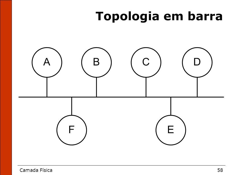 Camada Física58 Topologia em barra
