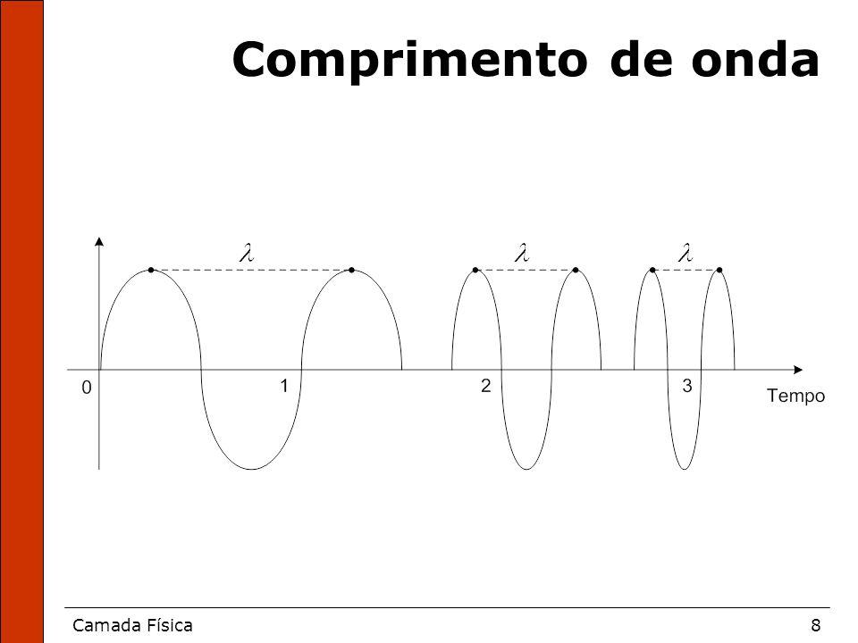 Camada Física8 Comprimento de onda