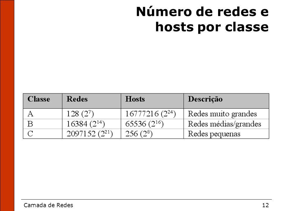 Camada de Redes12 Número de redes e hosts por classe
