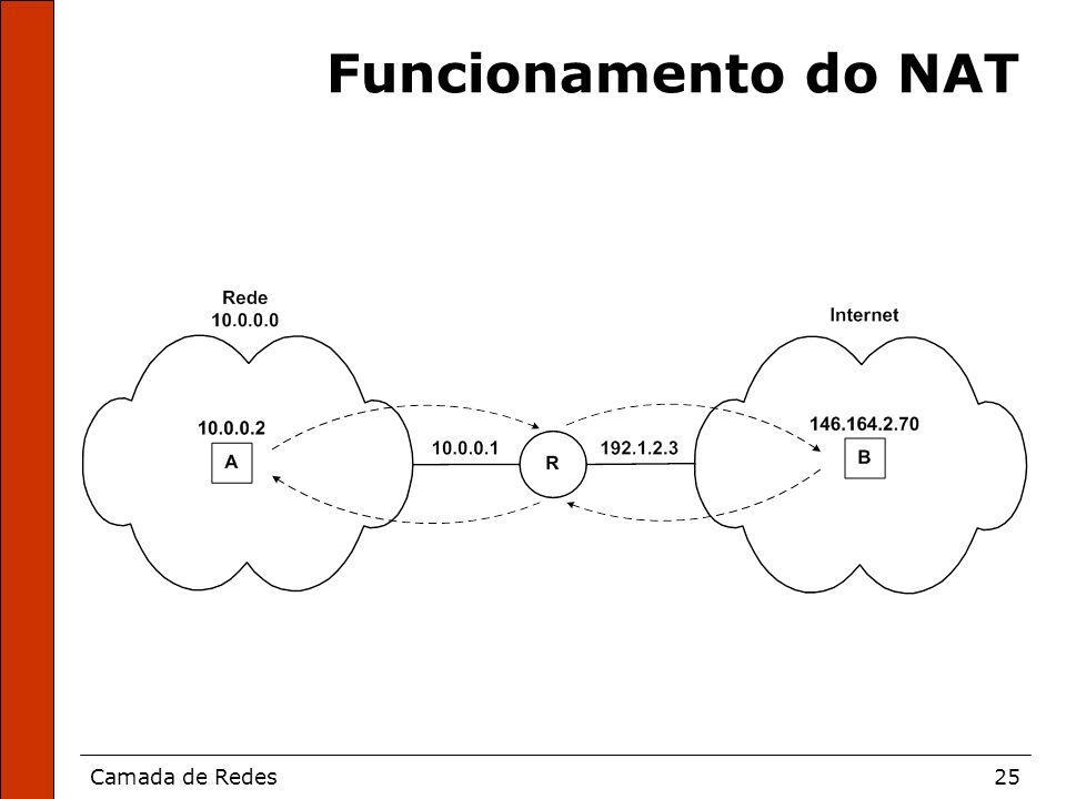 Camada de Redes25 Funcionamento do NAT
