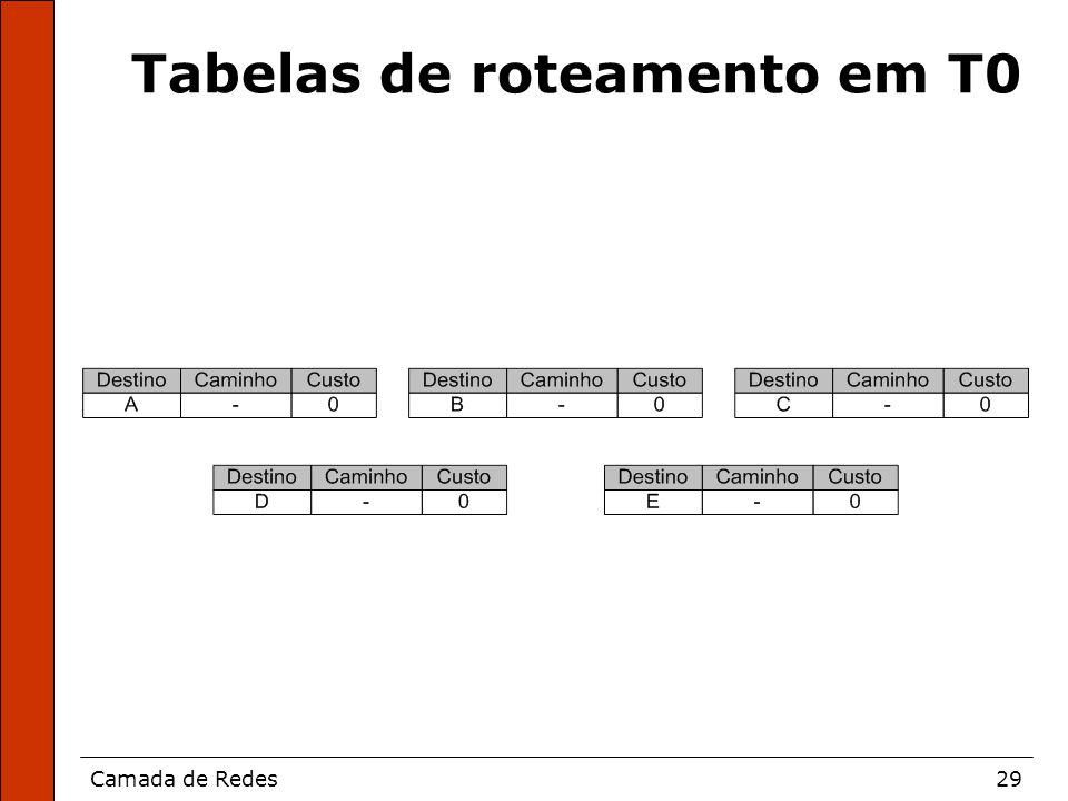 Camada de Redes29 Tabelas de roteamento em T0