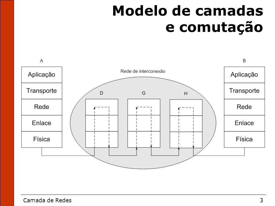 Camada de Redes3 Modelo de camadas e comutação