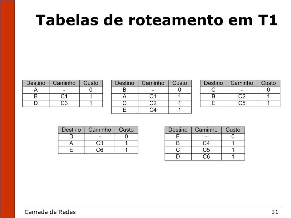 Camada de Redes31 Tabelas de roteamento em T1