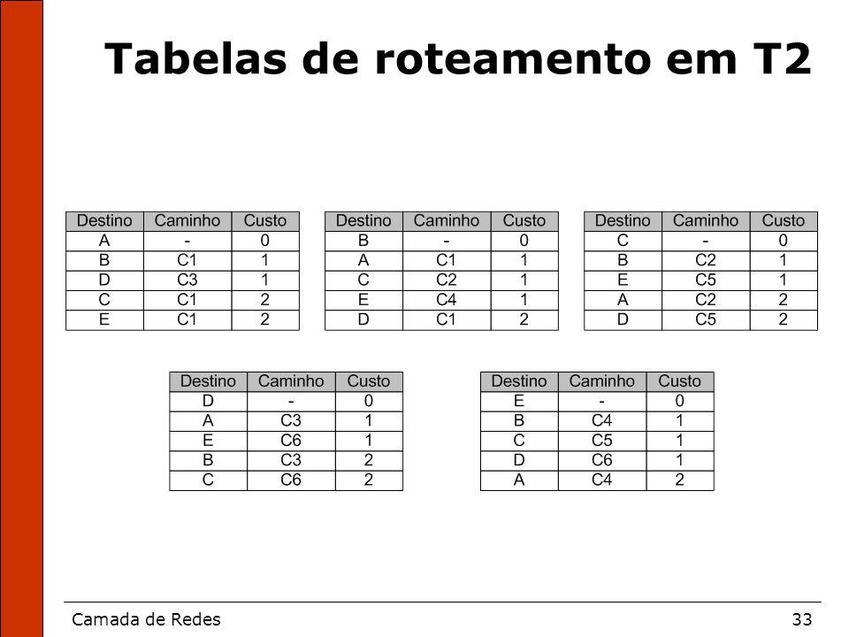 Camada de Redes33 Tabelas de roteamento em T2