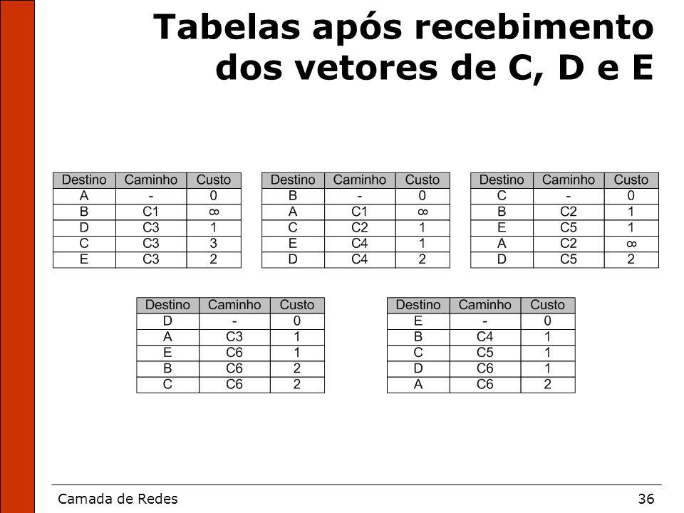 Camada de Redes36 Tabelas após recebimento dos vetores de C, D e E