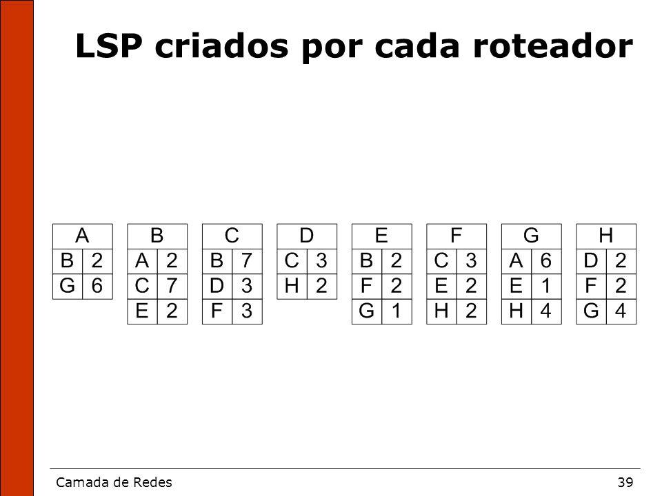 Camada de Redes39 LSP criados por cada roteador