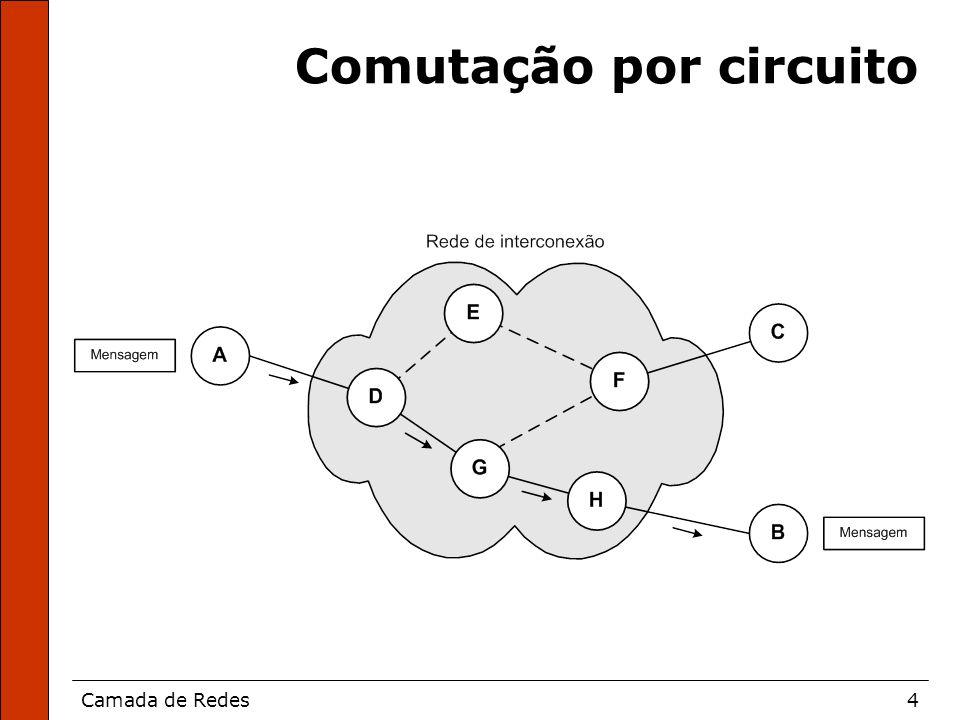 Camada de Redes35 Tabelas de C, D e E após recebimento dos vetores de A e B