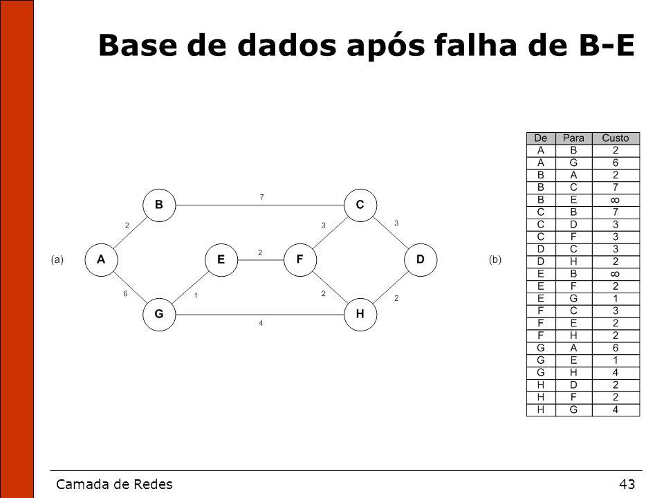 Camada de Redes43 Base de dados após falha de B-E