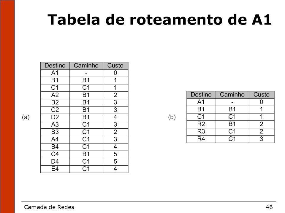 Camada de Redes46 Tabela de roteamento de A1
