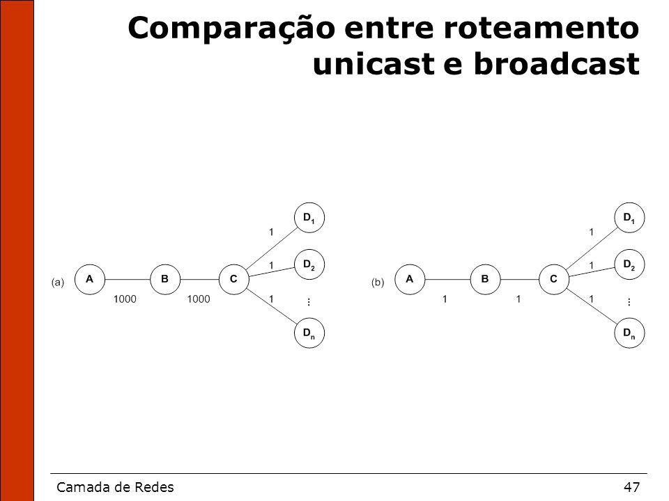 Camada de Redes47 Comparação entre roteamento unicast e broadcast