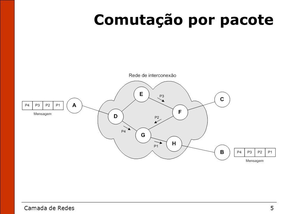 Camada de Redes6 Serviço de datagrama não-confiável
