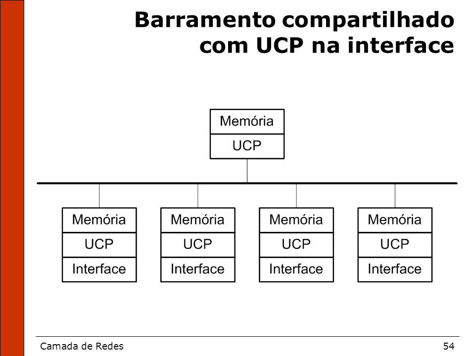 Camada de Redes54 Barramento compartilhado com UCP na interface