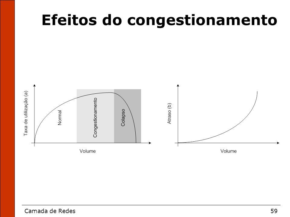Camada de Redes59 Efeitos do congestionamento