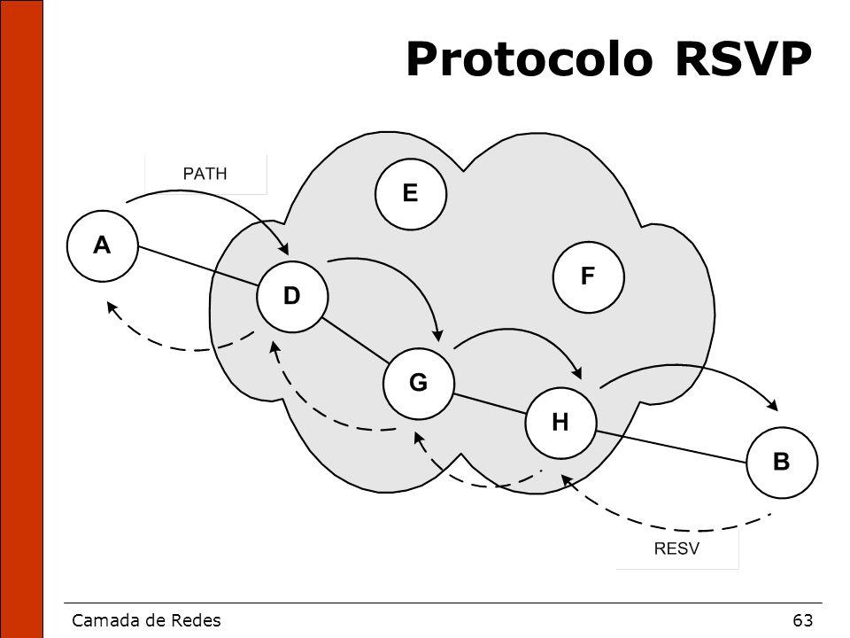 Camada de Redes63 Protocolo RSVP