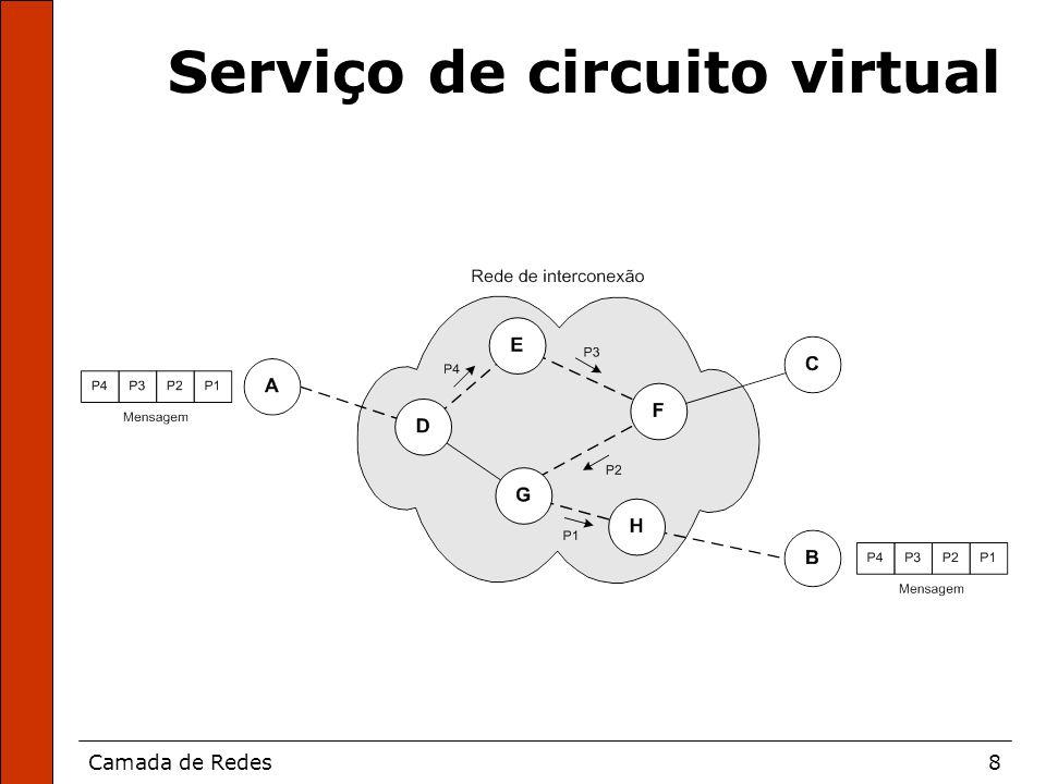Camada de Redes8 Serviço de circuito virtual