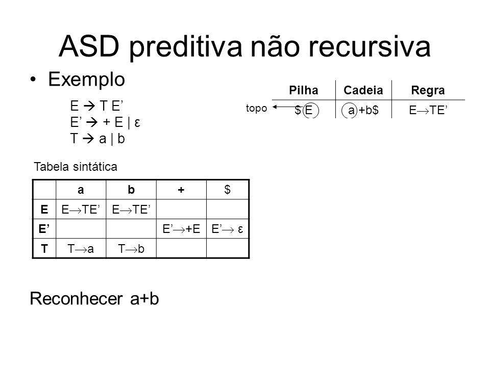 ASD preditiva não recursiva Exemplo Reconhecer a+b ab+$ E E TE E E +EE ε T T aT b Tabela sintática PilhaCadeiaRegra $ Ea +b$ E TE $E Ta+b$ T a $E aa+b