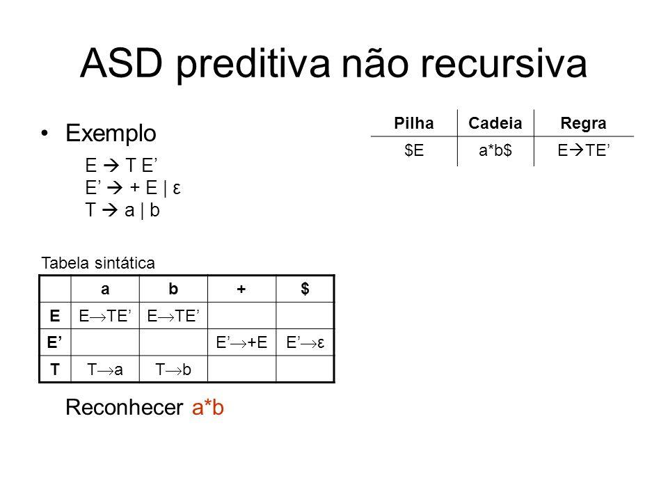 ASD preditiva não recursiva Exemplo Reconhecer a*b ab+$ E E TE E E +EE ε T T aT b Tabela sintática PilhaCadeiaRegra $Ea*b$E TE $ETa*b$T a $Eaa*b$--- $