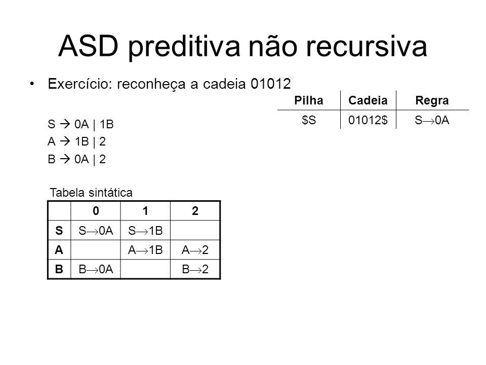 ASD preditiva não recursiva Exercício: reconheça a cadeia 01012 S 0A | 1B A 1B | 2 B 0A | 2 012 S S 0AS 1B A A 1BA 2 B B 0AB 2 Tabela sintática PilhaC