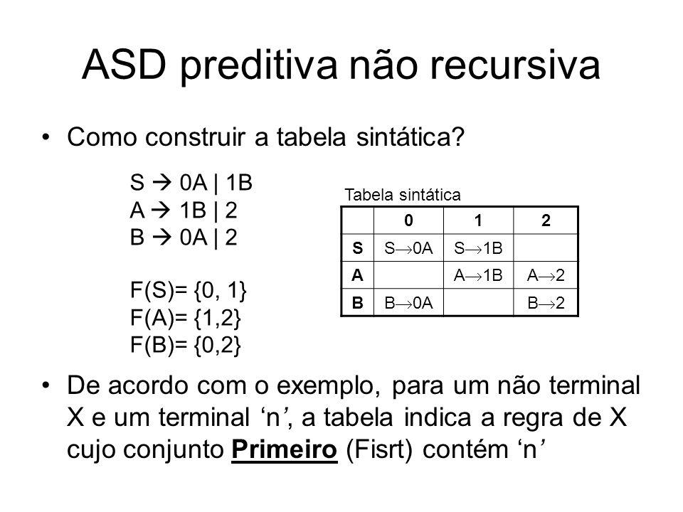 ASD preditiva não recursiva Como construir a tabela sintática? De acordo com o exemplo, para um não terminal X e um terminal n, a tabela indica a regr