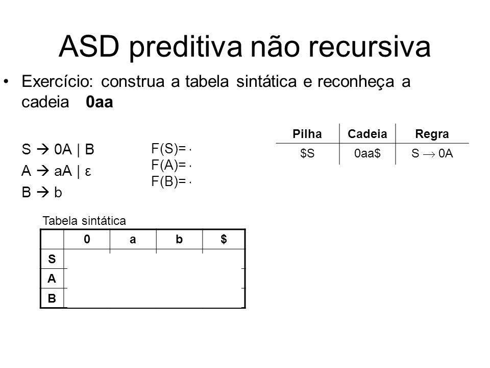 ASD preditiva não recursiva Exercício: construa a tabela sintática e reconheça a cadeia 0aa S 0A | B A aA | ε B b 0ab$ S S 0AS B A A aAA ε B B b Tabel