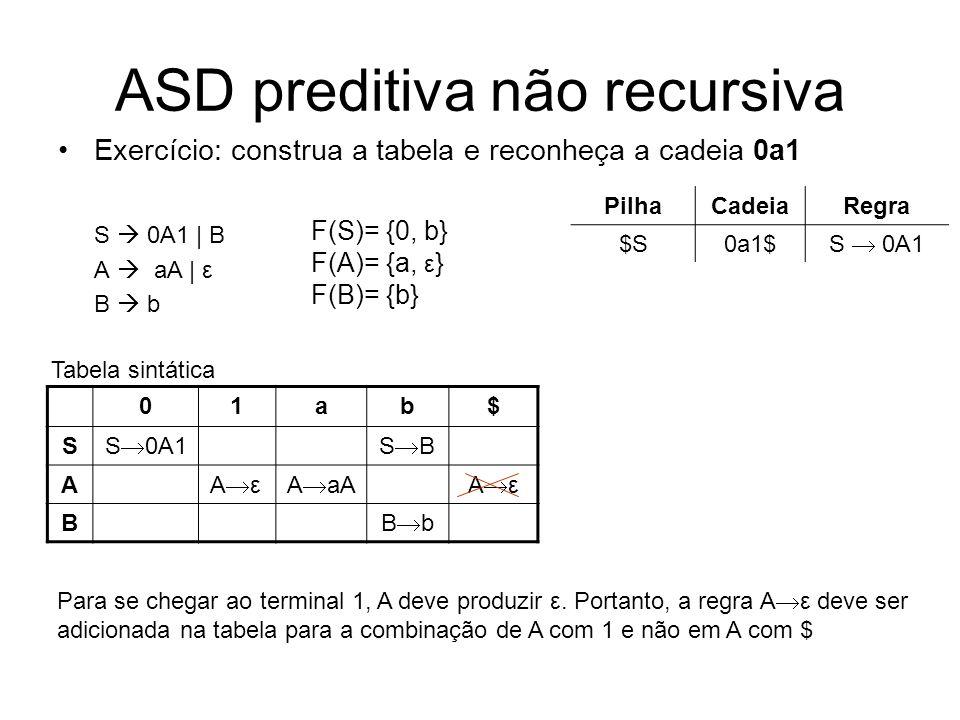 ASD preditiva não recursiva Exercício: construa a tabela e reconheça a cadeia 0a1 S 0A1 | B A aA | ε B b 01ab$ S S 0A1S B A A aAA ε B B b Tabela sintá