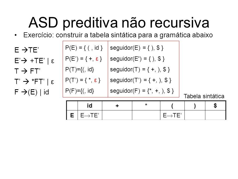 ASD preditiva não recursiva Exercício: construir a tabela sintática para a gramática abaixo E TE E +TE | ε T FT T *FT | ε F (E) | id id+*()$ E E TE E