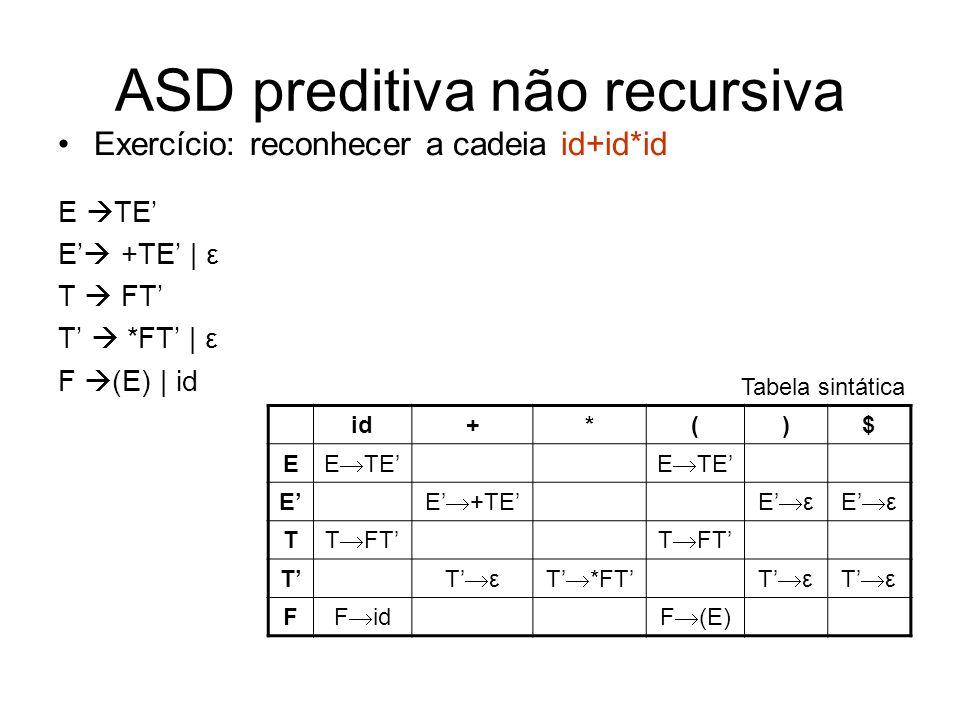 ASD preditiva não recursiva Exercício: reconhecer a cadeia id+id*id E TE E +TE | ε T FT T *FT | ε F (E) | id id+*()$ E E TE E E +TEE ε T T FT T T εT *