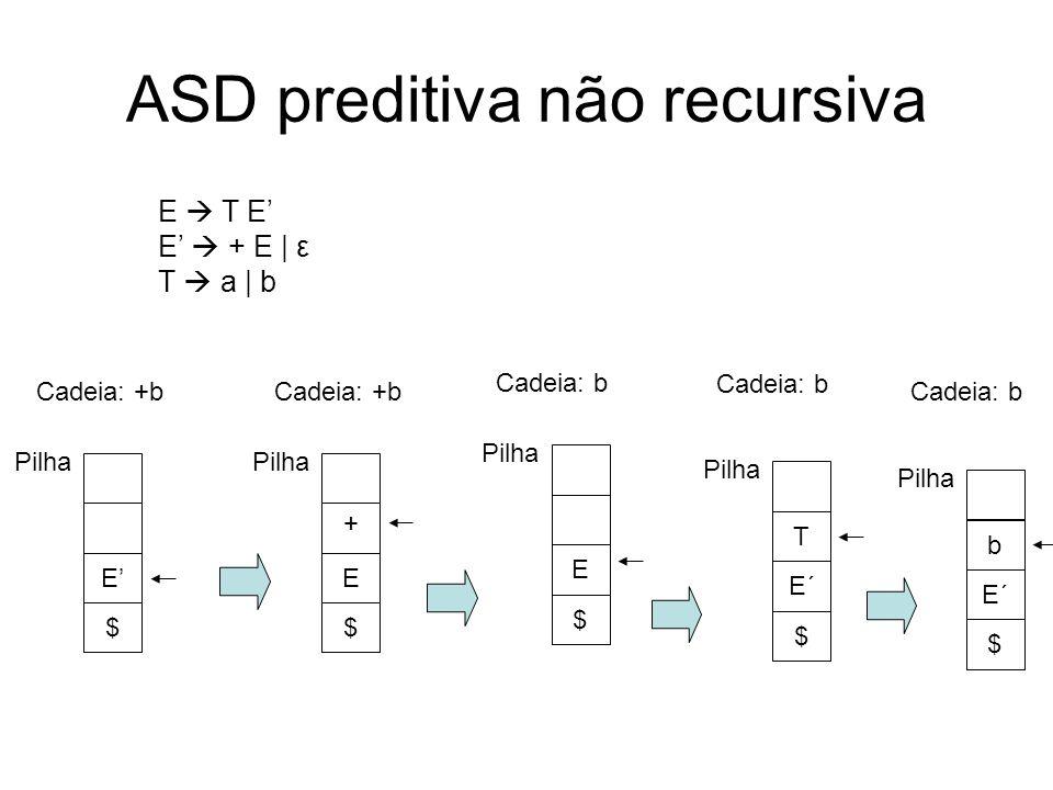 ASD preditiva não recursiva E $ Pilha E $ Cadeia: b Cadeia: +b E T E E + E | ε T a | b E $ Pilha Cadeia: +b + E´ $ Pilha Cadeia: b T E´ $ Pilha Cadeia