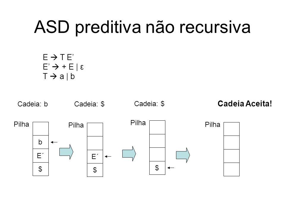ASD preditiva não recursiva $ Pilha Cadeia: $ E T E E + E | ε T a | b E´ $ Pilha Cadeia: $ Cadeia Aceita! E´ $ Pilha Cadeia: b b Pilha