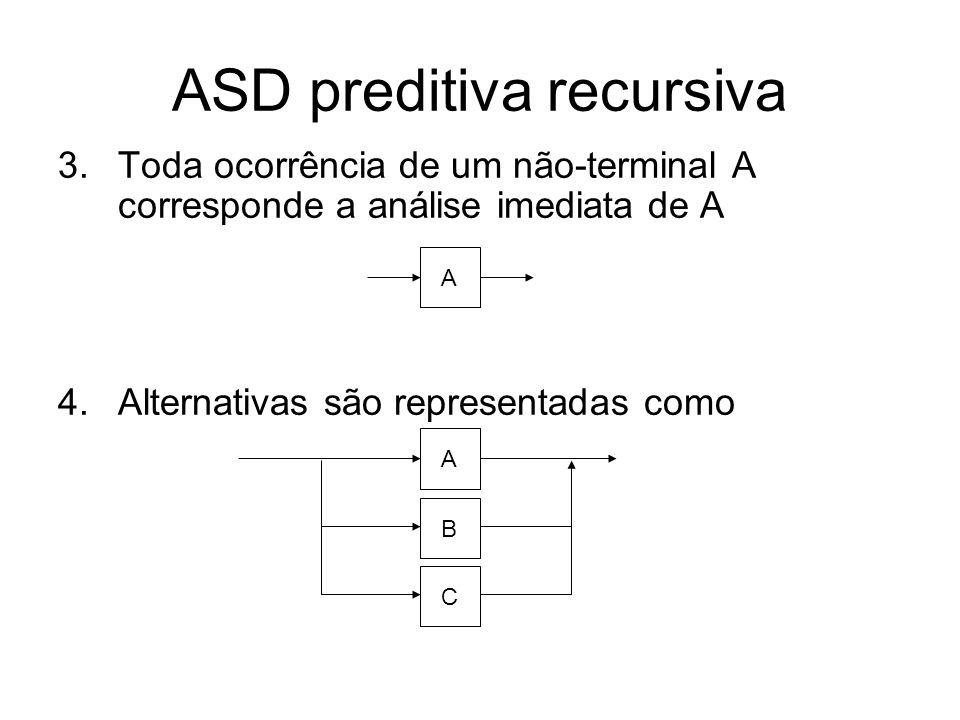 ASD preditiva recursiva 5.Uma seqüência A B C é mapeada em 6.A forma A* é representada por ABC A