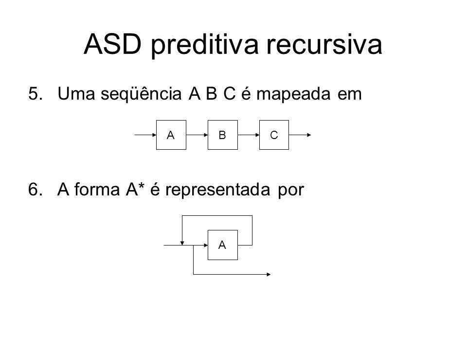 ASD preditiva recursiva Exercício: Faça o grafo sintático da gramática abaixo: A x | (B) B AC C +AC | ε ( B ) A x B AC C A + C