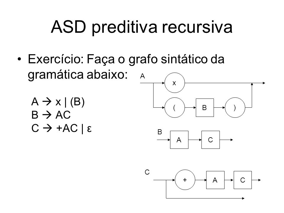 ASD preditiva recursiva Os grafos sintáticos podem ser simplificados transformar chamadas recursivas em loops –Os grafos simplificados devem ser equivalentes aos grafos originais –As simplificações nos grafos vão se refletir no código gerado para cada grafo