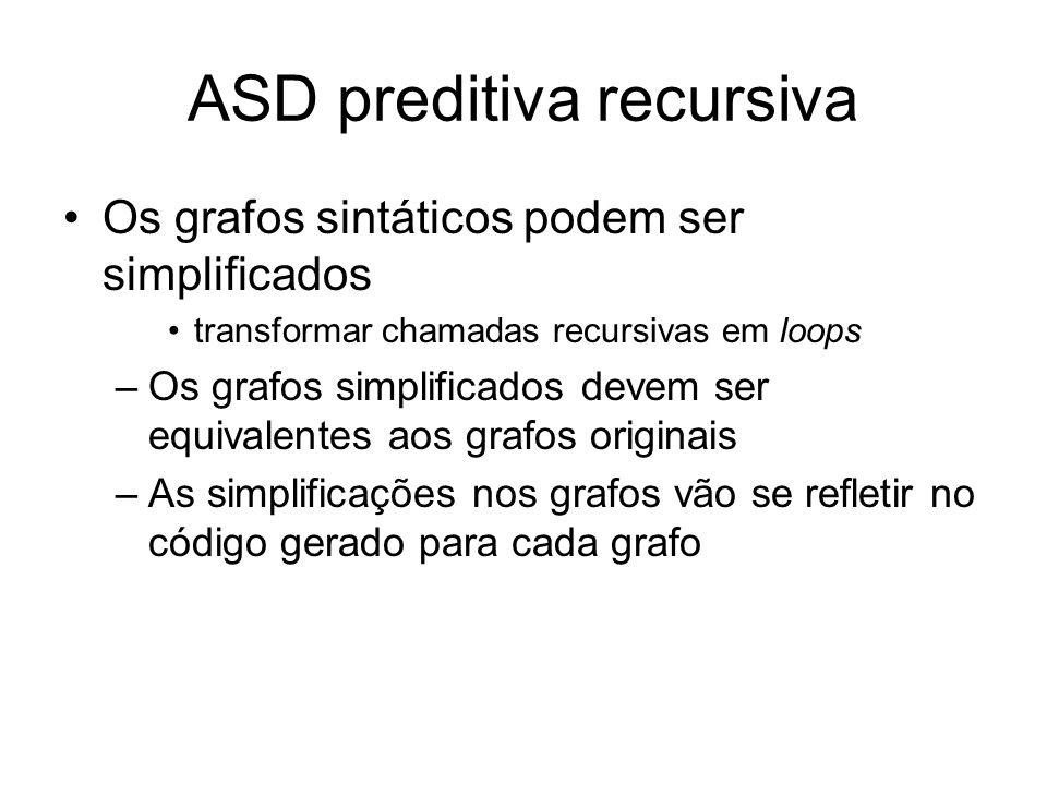 ASD preditiva recursiva Exemplo: Simplifique o grafo abaixo para C +AC | ε C A + C A + C