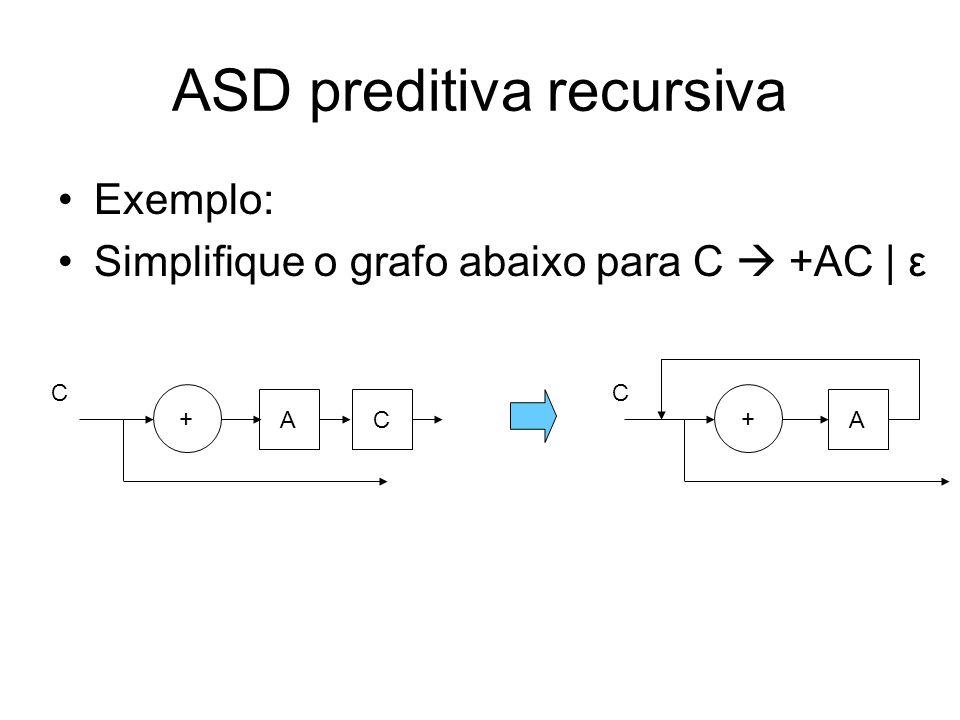 ASD preditiva recursiva Regras de tradução –Grafos sintáticos procedimentos 1.Reduzir o número de grafos: união de grafos para maior simplicidade e eficiência