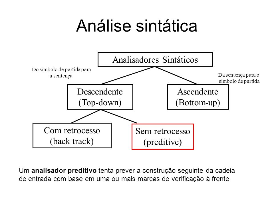 Análise sintática Descendente (Top-down) Ascendente (Bottom-up) Com retrocesso (back track) Sem retrocesso (preditive) Analisadores Sintáticos Do símb
