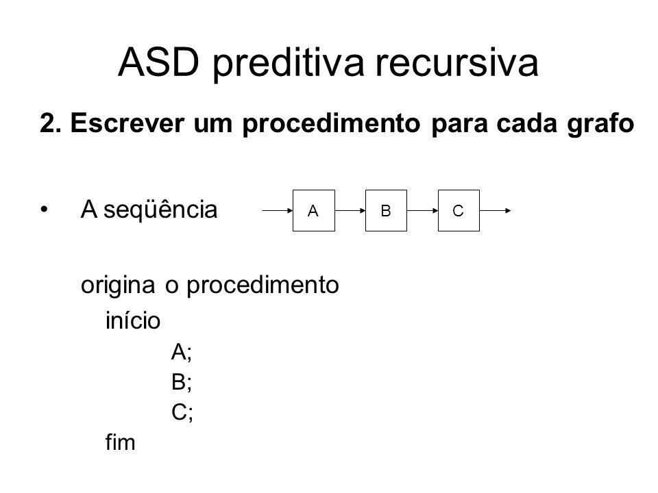 ASD preditiva recursiva A alternativa origina o procedimento início se ( token está em Primeiro(A)) então A senão se (token está em Primeiro(B)) então B senão se (token está em Primeiro(C)) então C fim A B C