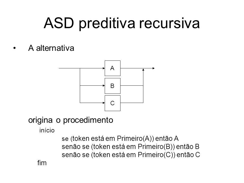ASD preditiva recursiva Uma repetição origina o procedimento início enquanto ( token está em Primeiro(A)) faça A; fim A