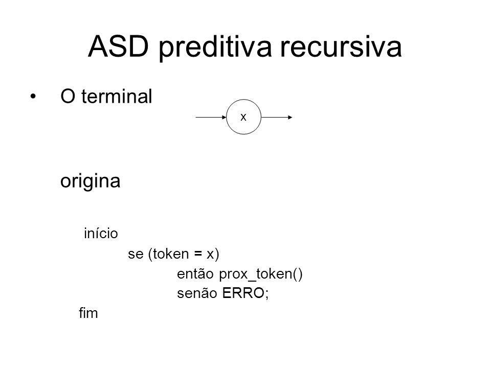 ASD preditiva recursiva O não terminal origina início A; fim A