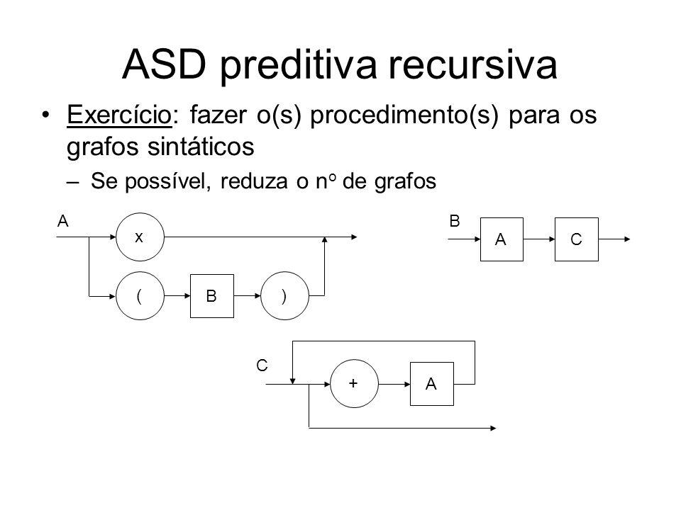 ASD preditiva recursiva ( B ) A x C A + B AC ( B ) A x + A Redução dos grafos