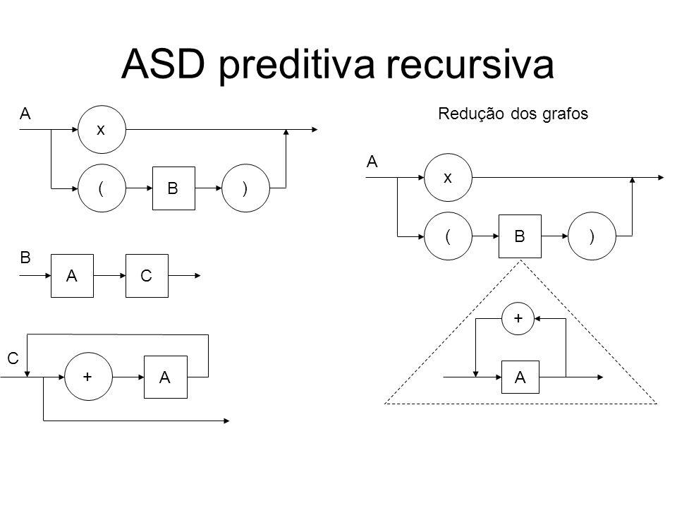 ASD preditiva recursiva Redução dos grafos () A x + A ( B ) A x + A