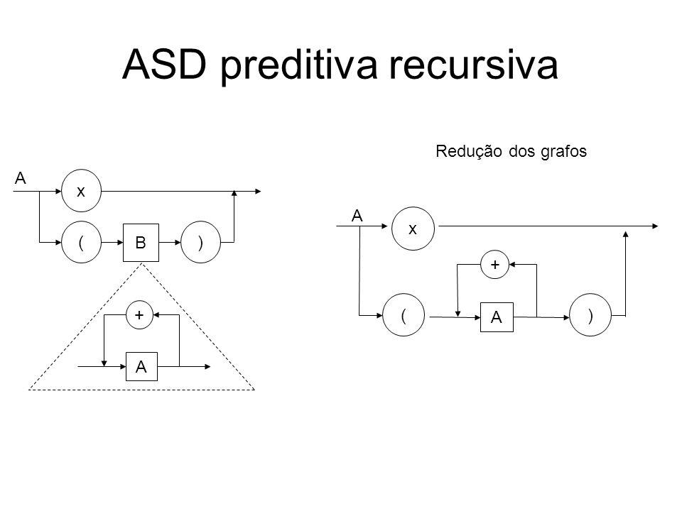 ASD preditiva recursiva procedimento A início se (token =x) então prox_token() senão se (token =() então faça prox_token(); A; até (token <>+); se (token =)) então prox_token() senão ERRO; fim () A x + A