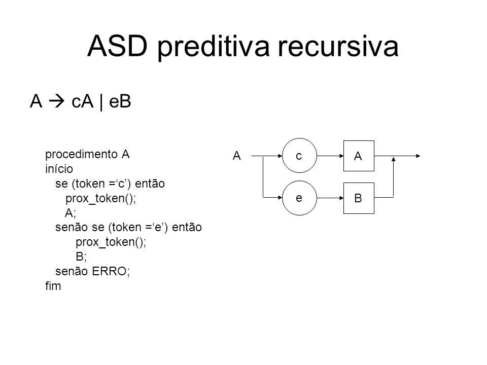 ASD preditiva recursiva B f | g procedimento B início se (token =f) ou (token =g) então prox_token() senão ERRO; fim f B g
