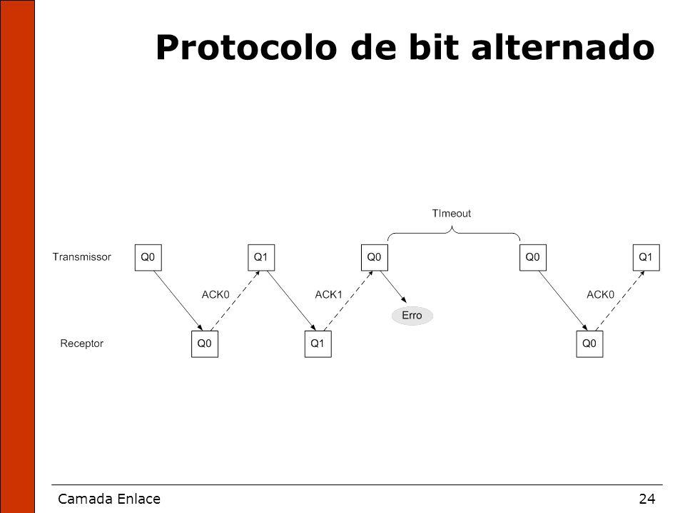 Camada Enlace24 Protocolo de bit alternado