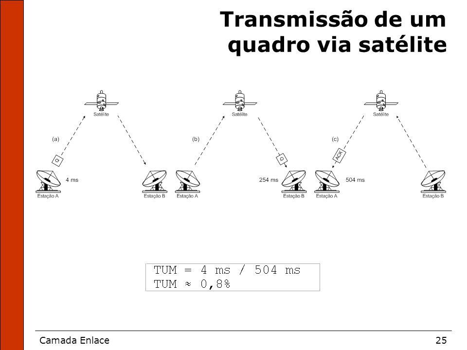 Camada Enlace25 Transmissão de um quadro via satélite