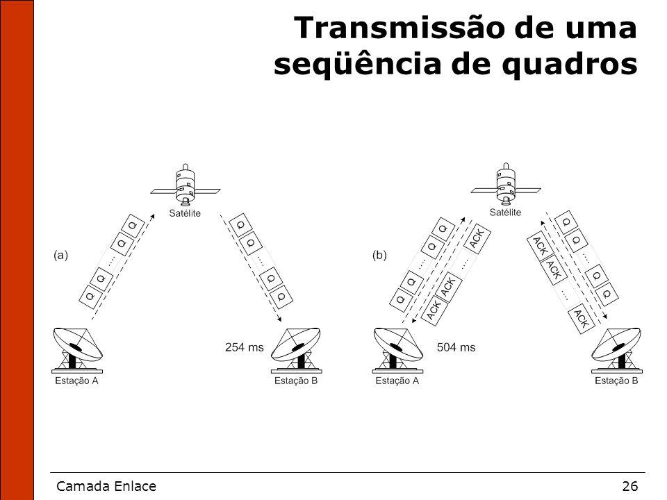 Camada Enlace26 Transmissão de uma seqüência de quadros