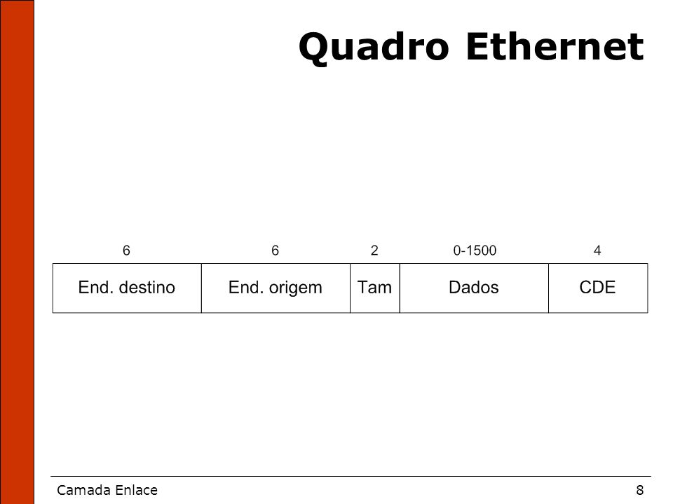 Camada Enlace8 Quadro Ethernet