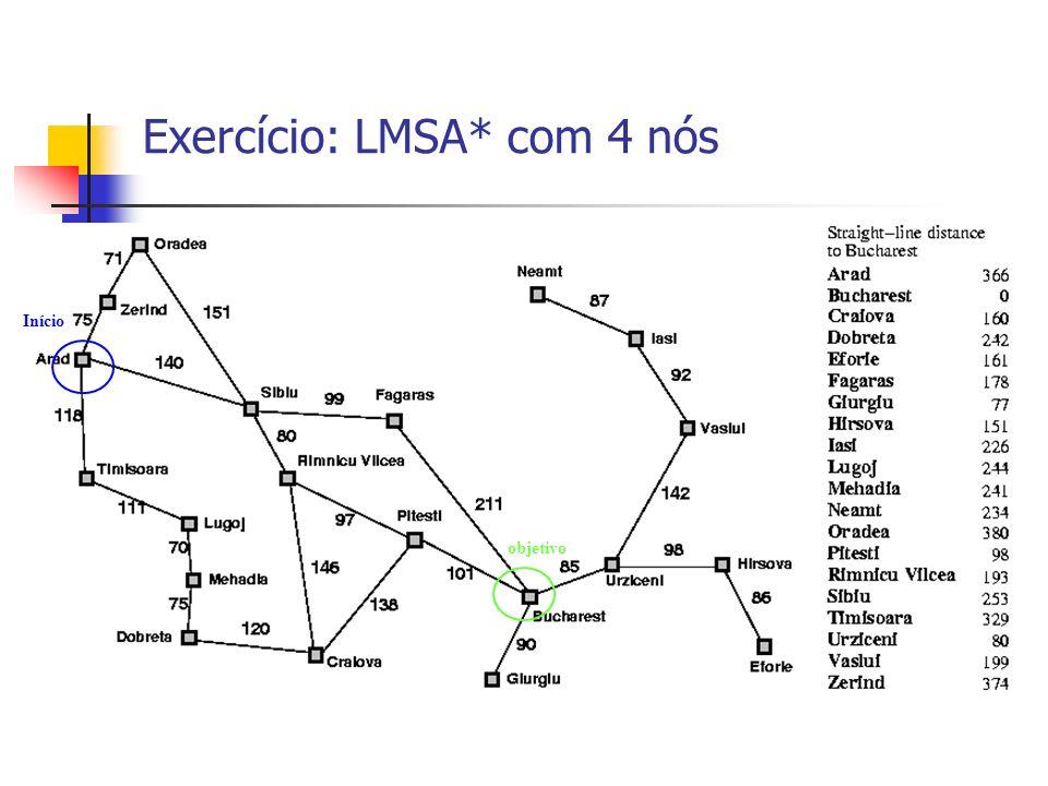 Exercício: LMSA* com 4 nós Início objetivo