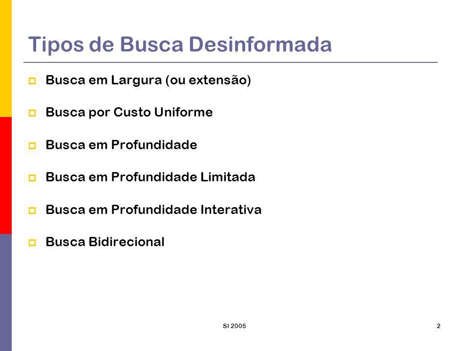 SI 20052 Tipos de Busca Desinformada Busca em Largura (ou extensão) Busca por Custo Uniforme Busca em Profundidade Busca em Profundidade Limitada Busc