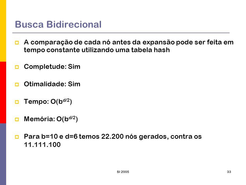 SI 200533 Busca Bidirecional A comparação de cada nó antes da expansão pode ser feita em tempo constante utilizando uma tabela hash Completude: Sim Ot